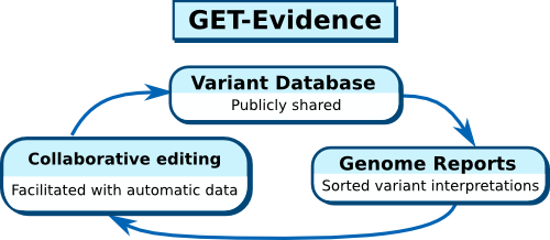 GET-Evidence